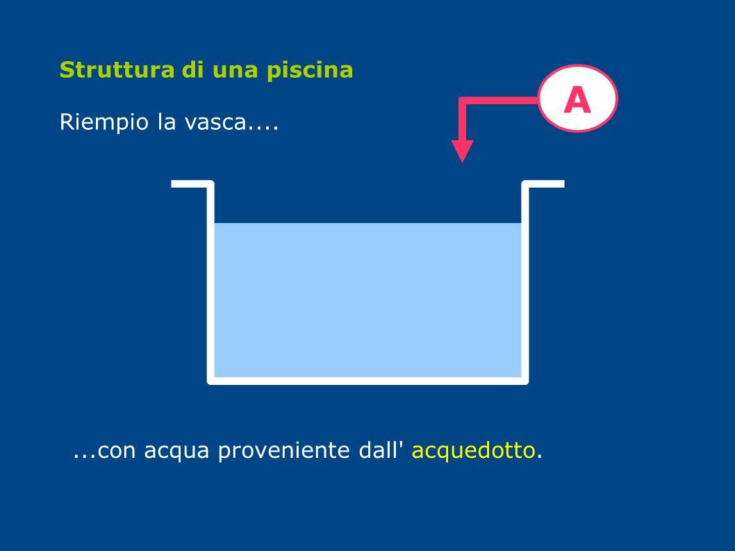 Struttura di una piscina Riempio la vasca.......con acqua proveniente dall' acquedotto. A