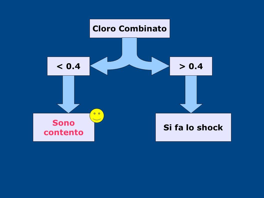 Cloro Combinato > 0.4< 0.4 Sono contento Si fa lo shock