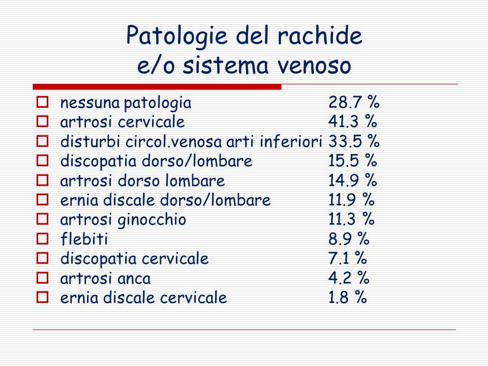 Patologie del rachide e/o sistema venoso nessuna patologia 28.7 % artrosi cervicale 41.3 % disturbi circol.venosa arti inferiori 33.5 % discopatia dor