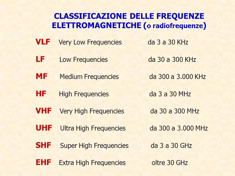 CLASSIFICAZIONE DELLE FREQUENZE ELETTROMAGNETICHE ( o radiofrequenze ) VLF Very Low Frequencies da 3 a 30 KHz LF Low Frequencies da 30 a 300 KHz MF Me