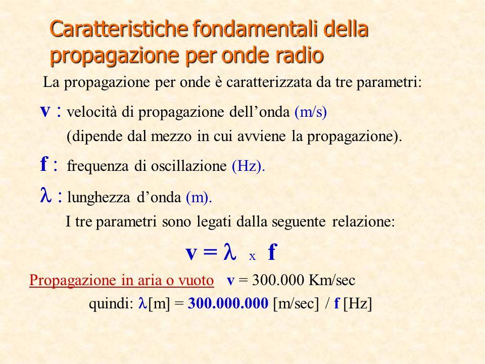 La propagazione per onde è caratterizzata da tre parametri: v : velocità di propagazione dellonda (m/s) (dipende dal mezzo in cui avviene la propagazi