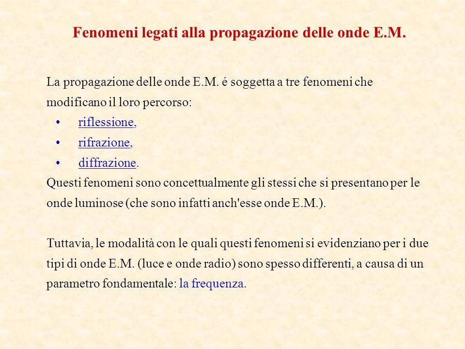 Fenomeni legati alla propagazione delle onde E.M. La propagazione delle onde E.M. é soggetta a tre fenomeni che modificano il loro percorso: riflessio