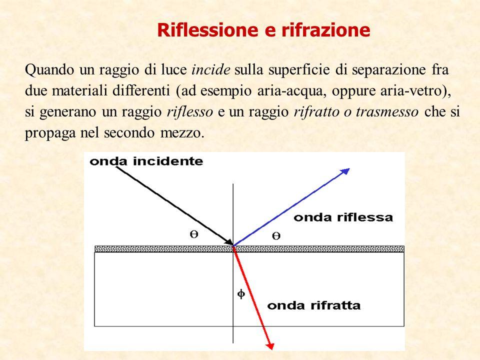 Riflessione e rifrazione Quando un raggio di luce incide sulla superficie di separazione fra due materiali differenti (ad esempio aria-acqua, oppure a