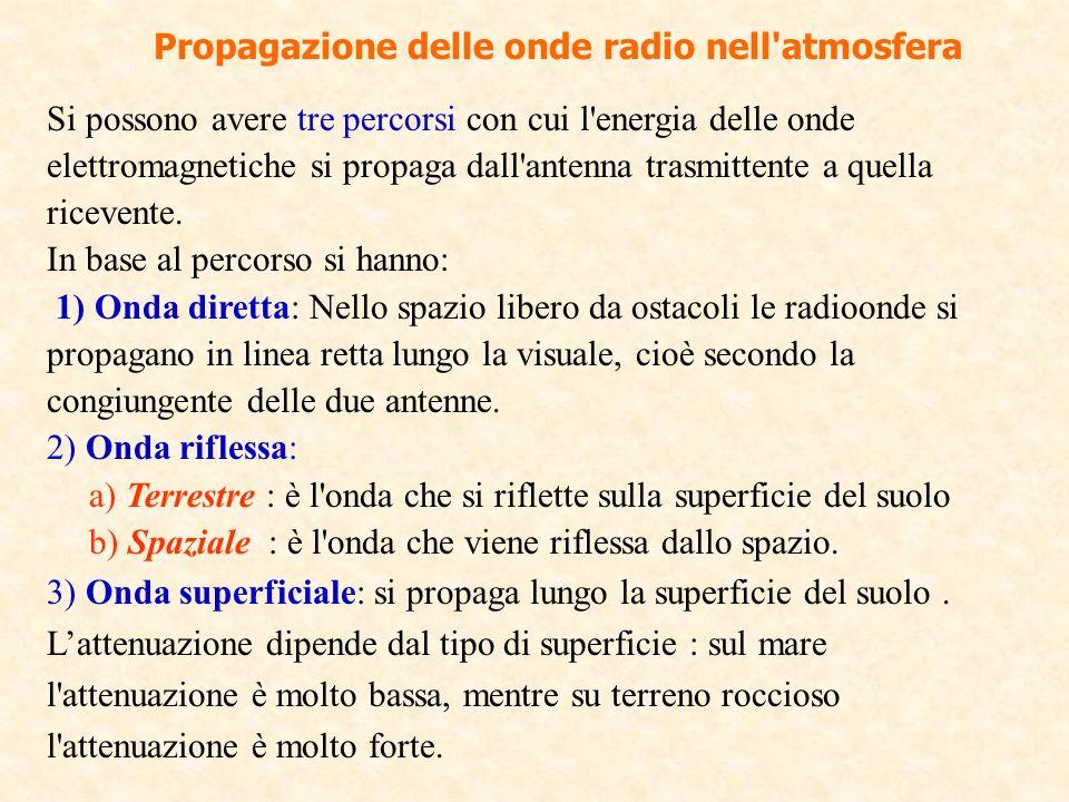 Propagazione delle onde radio nell'atmosfera Si possono avere tre percorsi con cui l'energia delle onde elettromagnetiche si propaga dall'antenna tras