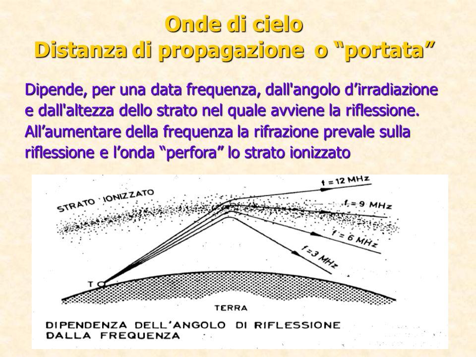 Onde di cielo Distanza di propagazione o portata Dipende, per una data frequenza, dall'angolo dirradiazione e dall'altezza dello strato nel quale avvi