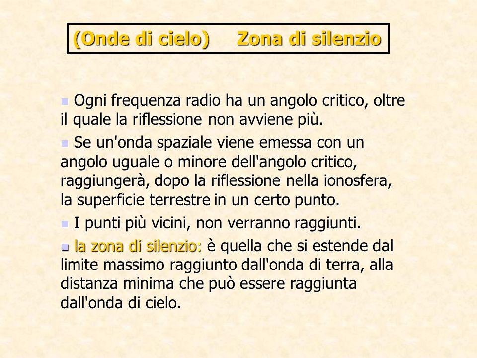 (Onde di cielo) Zona di silenzio Ogni frequenza radio ha un angolo critico, oltre il quale la riflessione non avviene più. Ogni frequenza radio ha un