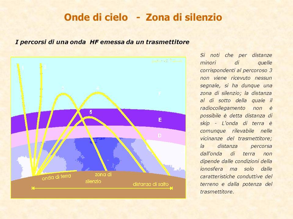 Onde di cielo - Zona di silenzio Si noti che per distanze minori di quelle corrispondenti al percoroso 3 non viene ricevuto nessun segnale, si ha dunq