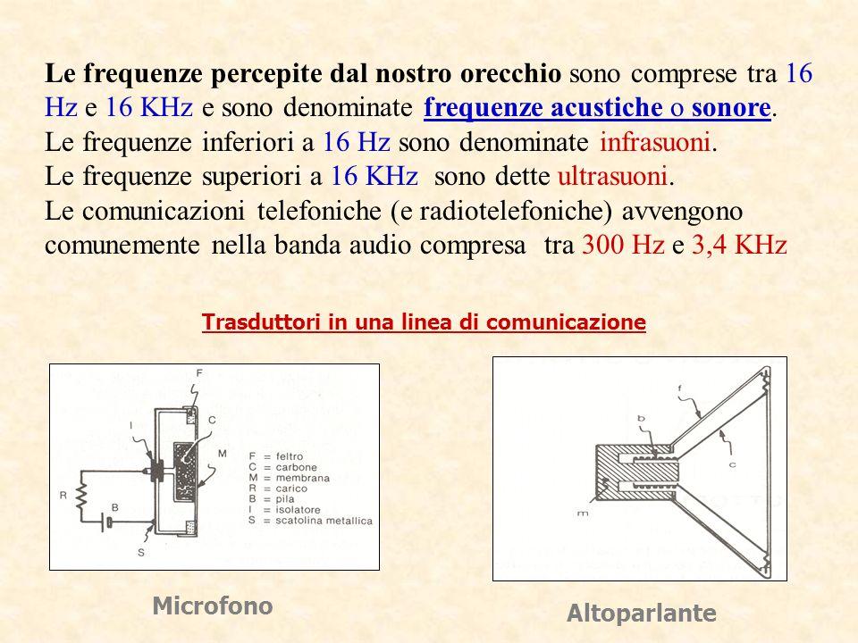 Trasduttori in una linea di comunicazione Microfono Altoparlante Le frequenze percepite dal nostro orecchio sono comprese tra 16 Hz e 16 KHz e sono de