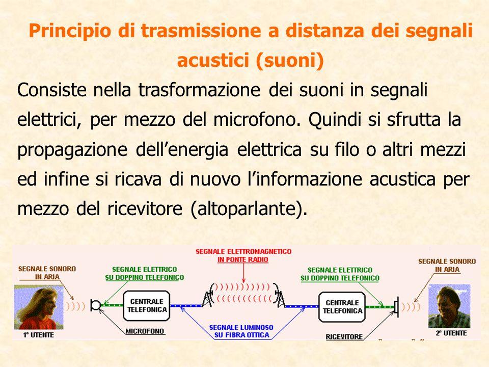 Principio di trasmissione a distanza dei segnali acustici (suoni) Consiste nella trasformazione dei suoni in segnali elettrici, per mezzo del microfon
