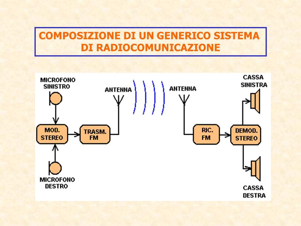 Componenti di un sistema di radiocomunicazione : 1) IL TRASMETTITORE : genera lenergia a radiofrequenza necessaria alla comunicazione codificata dal contenuto dellinformazione 2) L ANTENNA TRASMITTENTE : trasforma lenergia del trasmettitore in ONDE ELETTROMAGNETICHE 3) LANTENNA RICEVENTE : trasforma le ONDE ELETTROMAGNETICHE in energia a radiofrequenza 4) IL RICEVITORE : amplifica lenergia a radiofrequenza ricevuta dalla antenna e decodifica il contenuto dellinformazione.