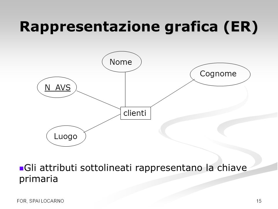 FOR, SPAI LOCARNO 15 grafica (ER) Rappresentazione grafica (ER) clienti Gli attributi sottolineati rappresentano la chiave primaria Cognome Nome N_AVS
