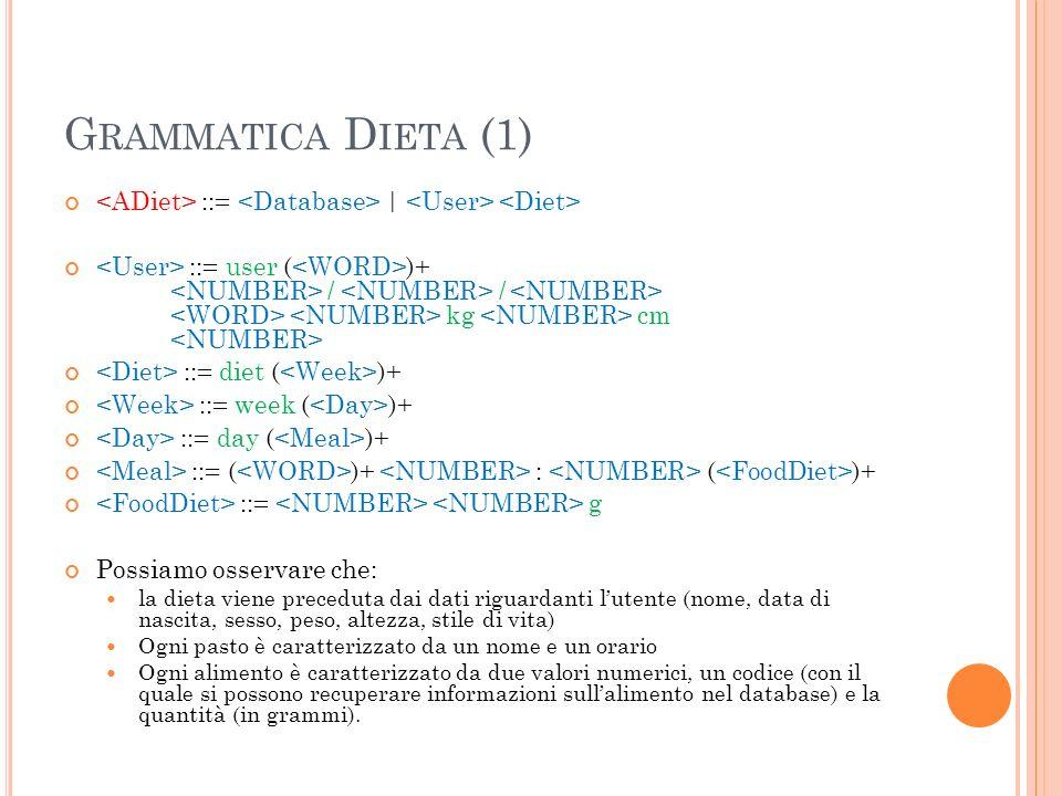 G RAMMATICA D IETA (1) ::= | ::= user ( )+ / / kg cm ::= diet ( )+ ::= week ( )+ ::= day ( )+ ::= ( )+ : ( )+ ::= g Possiamo osservare che: la dieta viene preceduta dai dati riguardanti lutente (nome, data di nascita, sesso, peso, altezza, stile di vita) Ogni pasto è caratterizzato da un nome e un orario Ogni alimento è caratterizzato da due valori numerici, un codice (con il quale si possono recuperare informazioni sullalimento nel database) e la quantità (in grammi).