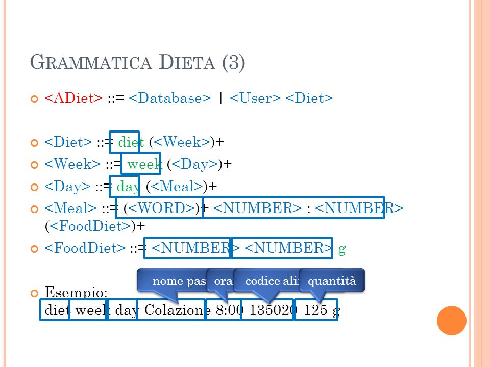 G RAMMATICA D IETA (3) ::= | ::= diet ( )+ ::= week ( )+ ::= day ( )+ ::= ( )+ : ( )+ ::= g Esempio: diet week day Colazione 8:00 135020 125 g nome pasto orario codice alimento quantità