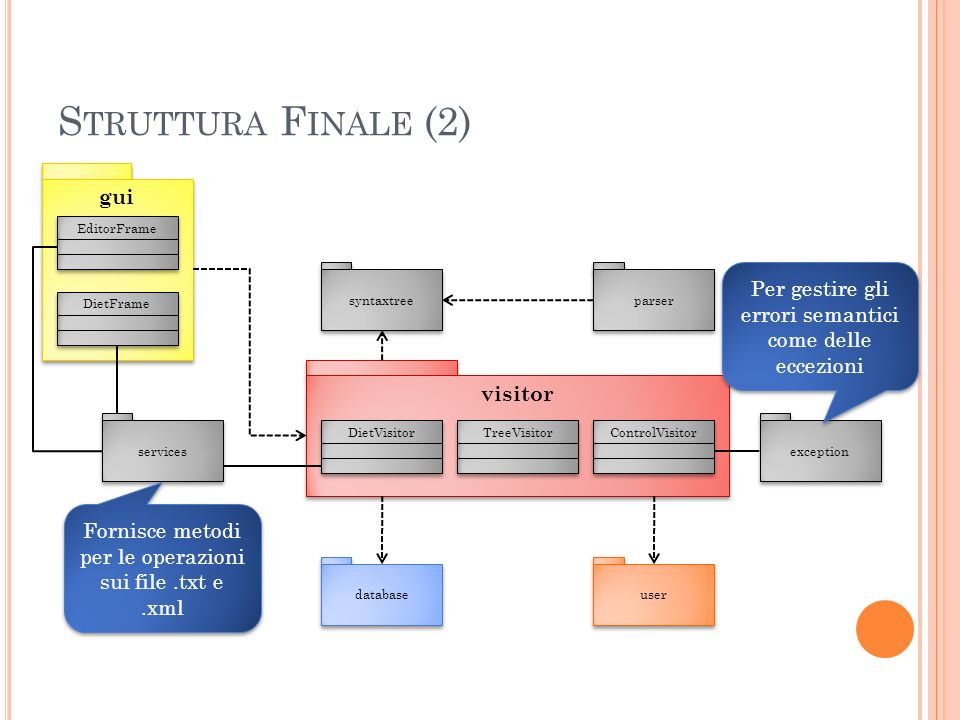 S TRUTTURA F INALE (2) visitor syntaxtree parser DietVisitor TreeVisitor ControlVisitor user database services gui EditorFrame DietFrame exception Fornisce metodi per le operazioni sui file.txt e.xml Per gestire gli errori semantici come delle eccezioni