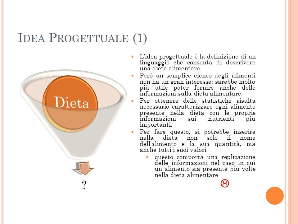 I DEA P ROGETTUALE (1) Lidea progettuale è la definizione di un linguaggio che consenta di descrivere una dieta alimentare.