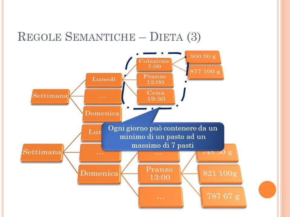 R EGOLE S EMANTICHE – D IETA (3) Ogni giorno può contenere da un minimo di un pasto ad un massimo di 7 pasti