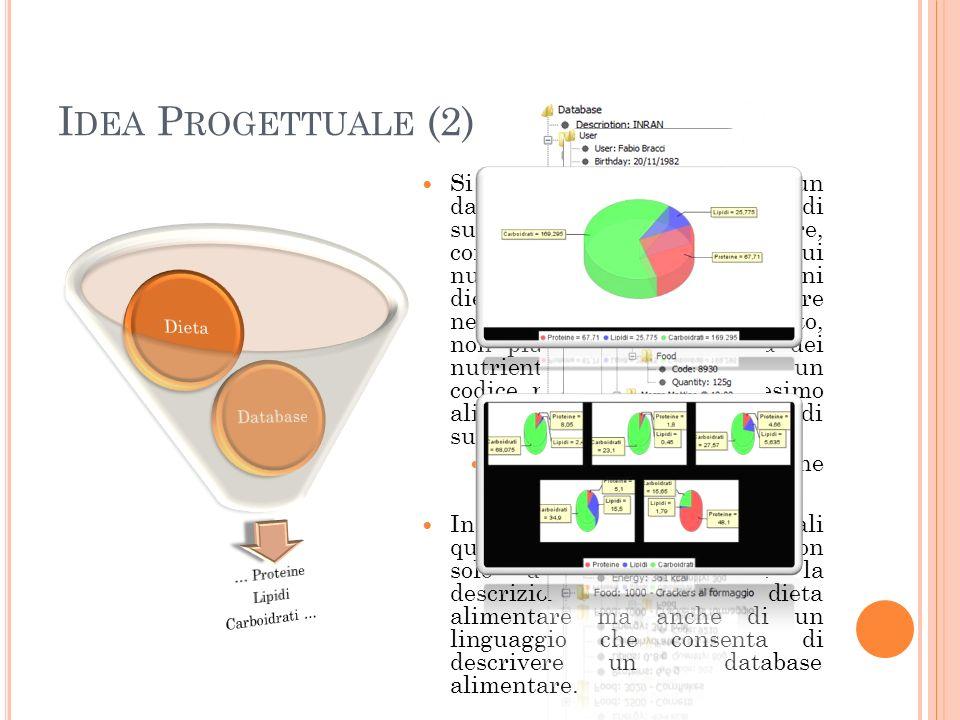 I DEA P ROGETTUALE (2) Si potrebbe realizzare un database degli alimenti, di supporto alla dieta alimentare, contenente tutti i dati sui nutrienti più rilevanti ai fini dietetici, in modo da inserire nella dieta per ogni alimento, non più il nome e la lista dei nutrienti, ma solamente un codice per risalire al medesimo alimento nel database di supporto Non vi è alcuna replicazione dinformazione In base alle scelte progettuali quindi, si è scelto di definire non solo un linguaggio per la descrizione di un dieta alimentare ma anche di un linguaggio che consenta di descrivere un database alimentare.