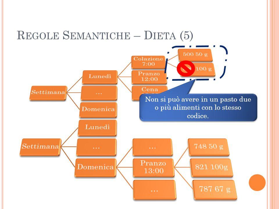 R EGOLE S EMANTICHE – D IETA (5) Non si può avere in un pasto due o più alimenti con lo stesso codice.