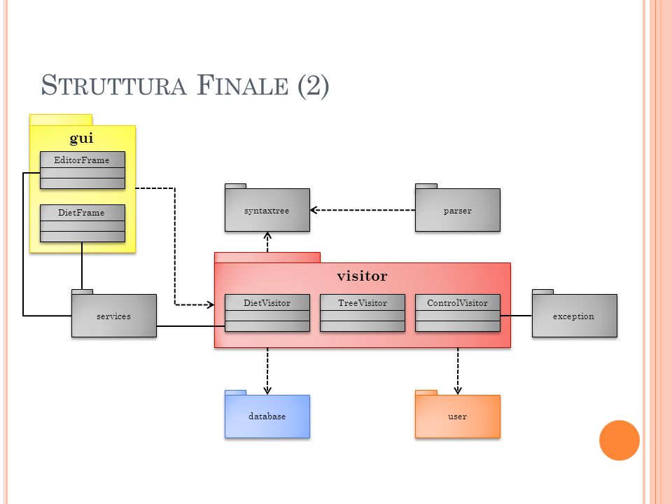 S TRUTTURA F INALE (2) visitor syntaxtree parser DietVisitor TreeVisitor ControlVisitor user database services gui EditorFrame DietFrame exception
