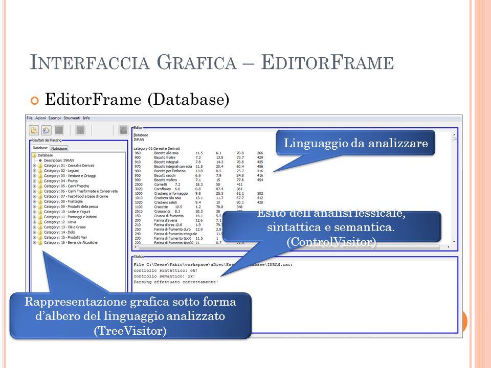 I NTERFACCIA G RAFICA – E DITOR F RAME EditorFrame (Database) Esito dellanalisi lessicale, sintattica e semantica. (ControlVisitor) Linguaggio da anal