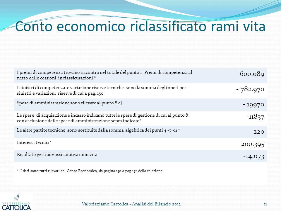 Conto economico riclassificato rami vita I premi di competenza trovano riscontro nel totale del punto 1- Premi di competenza al netto delle cessioni i