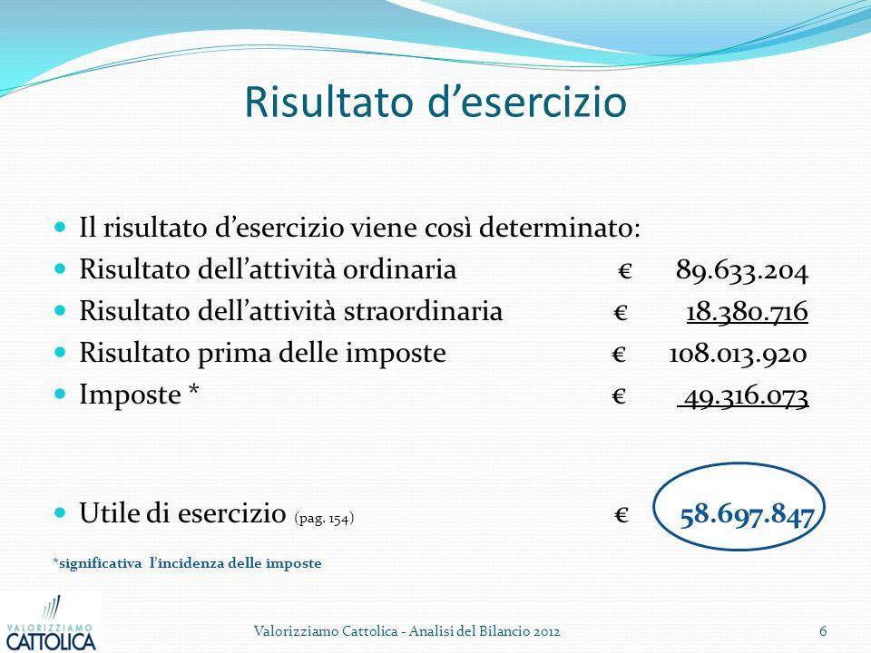 Risultato desercizio Il risultato desercizio viene così determinato: Risultato dellattività ordinaria 89.633.204 Risultato dellattività straordinaria