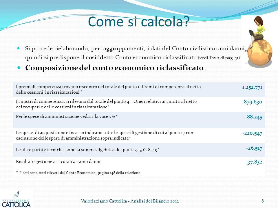 Come si calcola? Valorizziamo Cattolica - Analisi del Bilancio 20128 Si procede rielaborando, per raggruppamenti, i dati del Conto civilistico rami da
