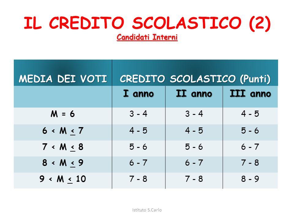 IL CREDITO SCOLASTICO (1) Candidati interni Il credito scolastico, da attribuire nell'ambito delle bande di oscillazione indicate nella tabella che se