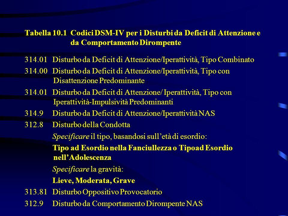 Tabella 10.1 Codici DSM-IV per i Disturbi da Deficit di Attenzione e da Comportamento Dirompente 314.01 Disturbo da Deficit di Attenzione/Iperattività