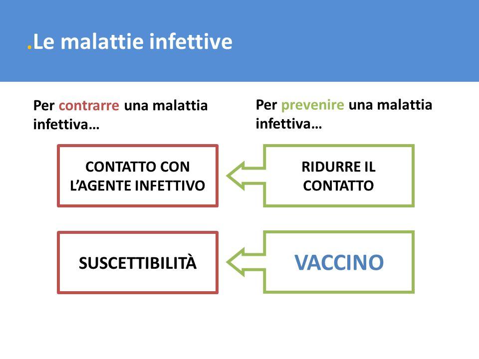 .Le malattie infettive CONTATTO CON LAGENTE INFETTIVO SUSCETTIBILITÀ Per contrarre una malattia infettiva… Per prevenire una malattia infettiva… RIDUR