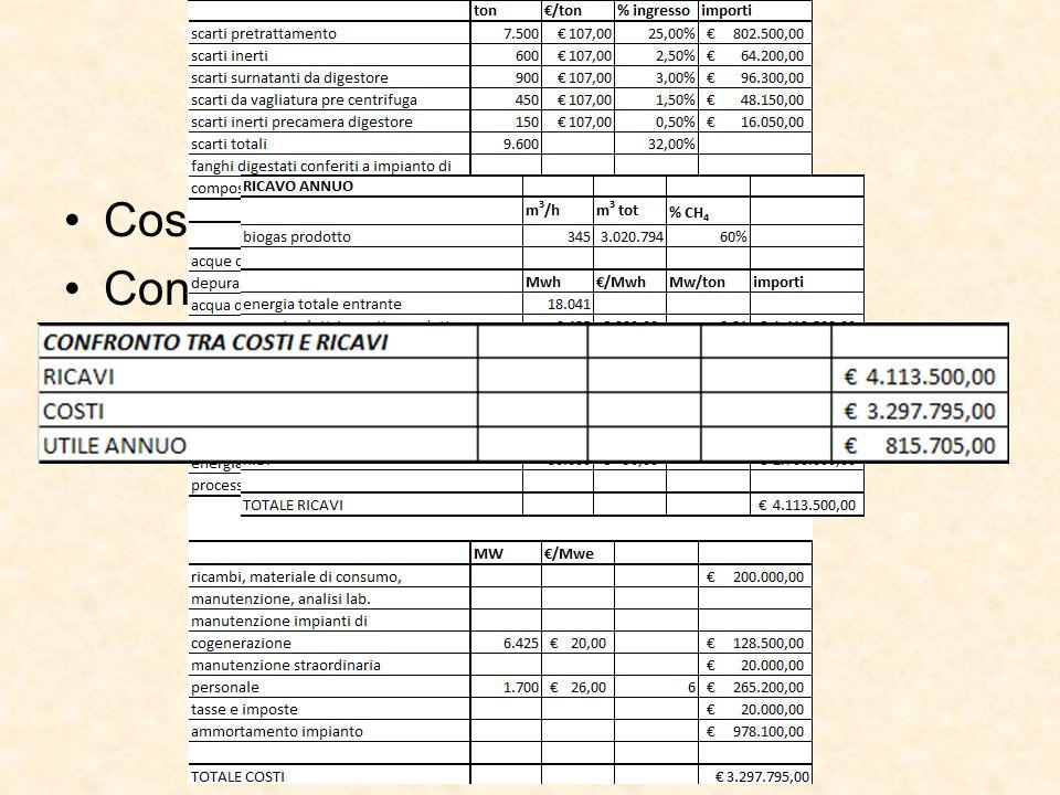 Analisi Economica Costi e ricavi attesi dalla gestione; Confronto costi e ricavi;