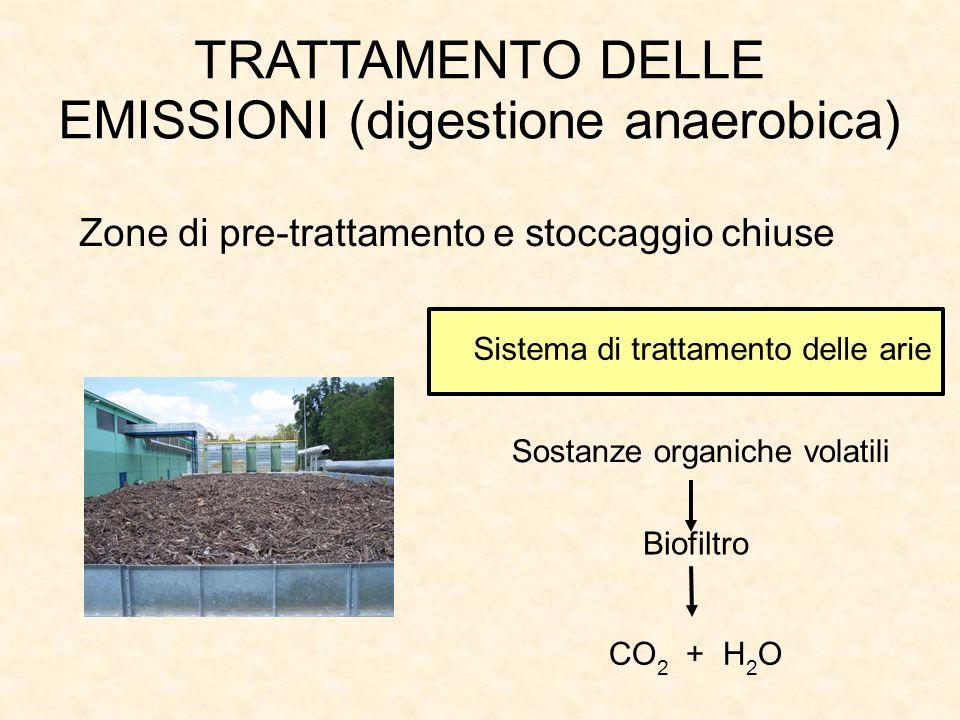 TRATTAMENTO DELLE EMISSIONI (digestione anaerobica) Biofiltro CO 2 + H 2 O Sistema di trattamento delle arie Zone di pre-trattamento e stoccaggio chiu