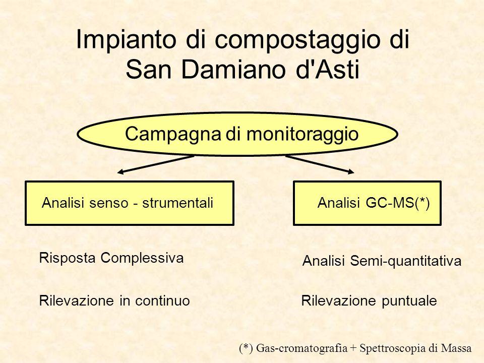 Impianto di compostaggio di San Damiano d'Asti Campagna di monitoraggio Analisi senso - strumentali Analisi GC-MS(*) Risposta Complessiva Rilevazione