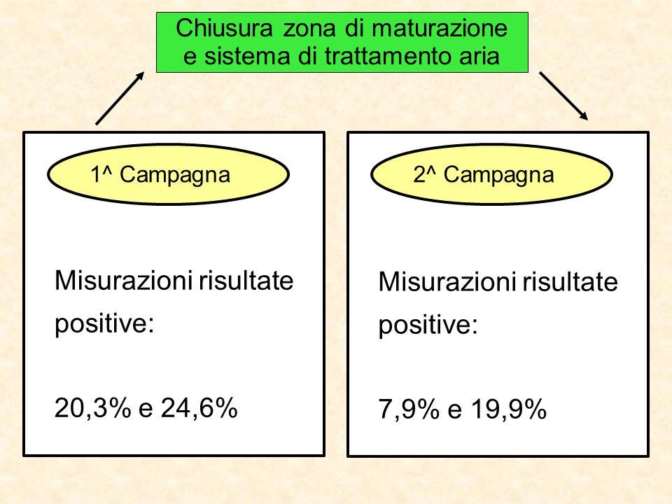 Chiusura zona di maturazione e sistema di trattamento aria 1^ Campagna2^ Campagna Misurazioni risultate positive: 7,9% e 19,9% Misurazioni risultate p