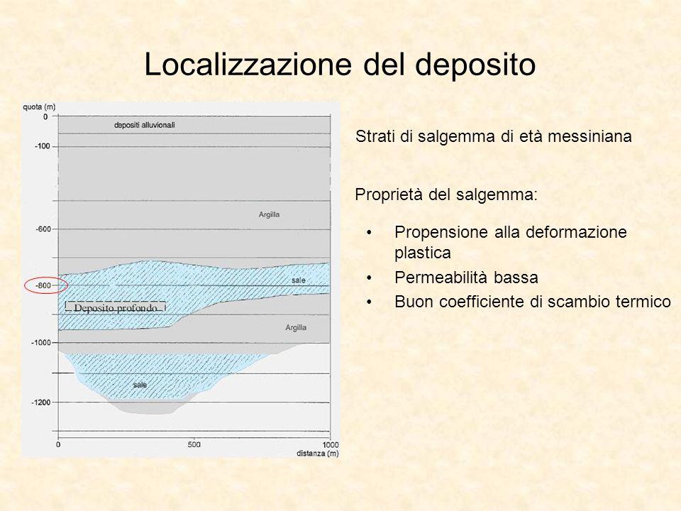 Localizzazione del deposito Strati di salgemma di età messiniana Proprietà del salgemma: Propensione alla deformazione plastica Permeabilità bassa Buo