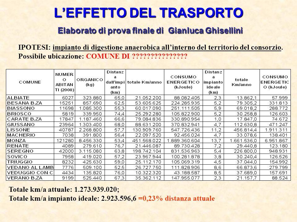 LEFFETTO DEL TRASPORTO Elaborato di prova finale di Gianluca Ghisellini IPOTESI: impianto di digestione anaerobica allinterno del territorio del conso