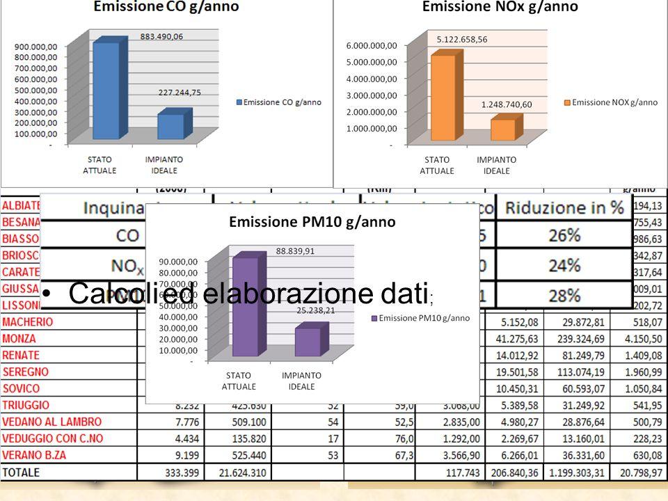 IMPATTI: emissioni causate dai mezzi di trasporto degli RSU Modello utilizzato COPERT 4; Tipo e calcolo di emissioni: hot, cold e evaporation; Classe