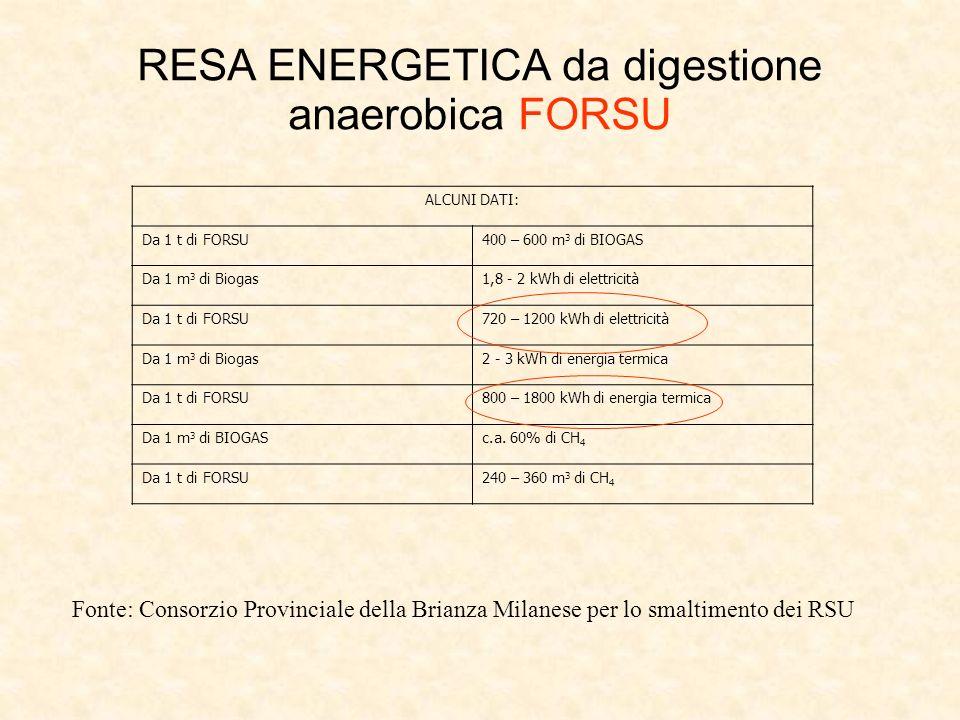 RESA ENERGETICA da digestione anaerobica FORSU ALCUNI DATI: Da 1 t di FORSU400 – 600 m 3 di BIOGAS Da 1 m 3 di Biogas1,8 - 2 kWh di elettricità Da 1 t