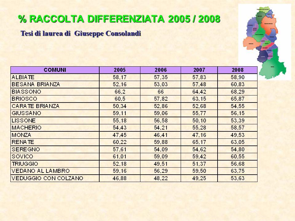 % RACCOLTA DIFFERENZIATA 2005 / 2008 Tesi di laurea di Giuseppe Consolandi
