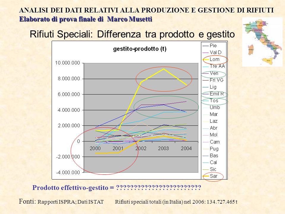 Rifiuti Speciali: Differenza tra prodotto e gestito Fonti: Rapporti ISPRA; Dati ISTAT Rifiuti speciali totali (in Italia) nel 2006: 134.727.465 t ANAL