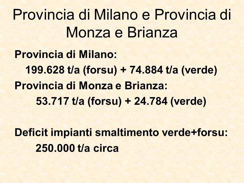 Provincia di Milano e Provincia di Monza e Brianza Provincia di Milano: 199.628 t/a (forsu) + 74.884 t/a (verde) Provincia di Monza e Brianza: 53.717