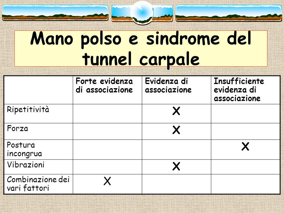 Mano polso e sindrome del tunnel carpale Forte evidenza di associazione Evidenza di associazione Insufficiente evidenza di associazione Ripetitività X