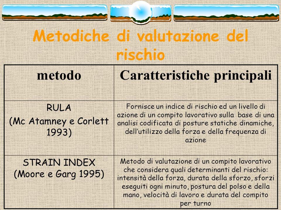 Metodiche di valutazione del rischio metodoCaratteristiche principali RULA (Mc Atamney e Corlett 1993) Fornisce un indice di rischio ed un livello di