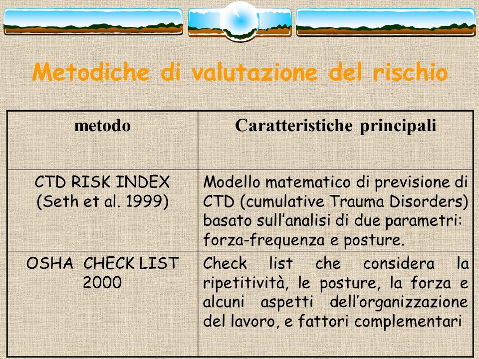 Metodiche di valutazione del rischio metodoCaratteristiche principali CTD RISK INDEX (Seth et al. 1999) Modello matematico di previsione di CTD (cumul