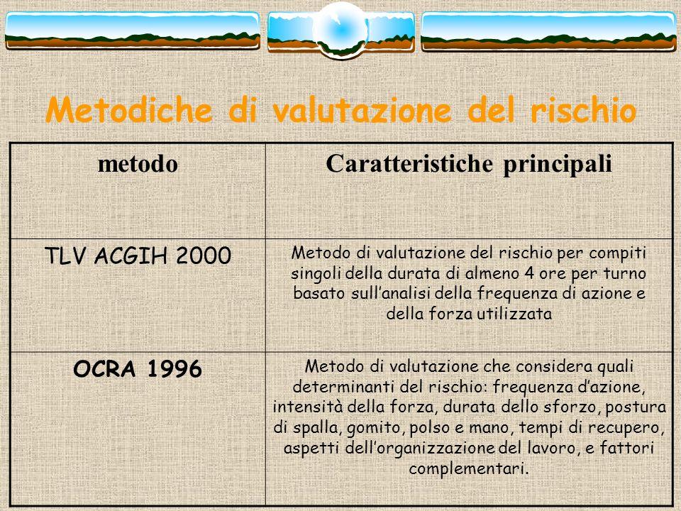 Metodiche di valutazione del rischio metodoCaratteristiche principali TLV ACGIH 2000 Metodo di valutazione del rischio per compiti singoli della durat