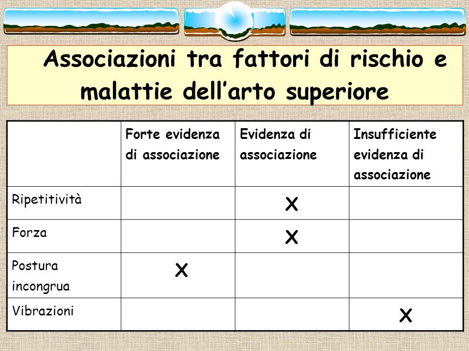 Associazioni tra fattori di rischio e malattie dellarto superiore Forte evidenza di associazione Evidenza di associazione Insufficiente evidenza di as