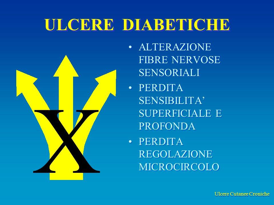 Ulcere Cutanee Croniche ULCERE DIABETICHE ALTERAZIONE FIBRE NERVOSE SENSORIALI PERDITA SENSIBILITA SUPERFICIALE E PROFONDA PERDITA REGOLAZIONE MICROCIRCOLO X
