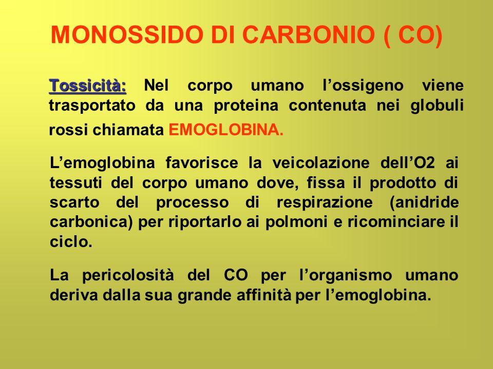 MONOSSIDO DI CARBONIO ( CO) Nel caso in cui venga respirato monossido di carbonio, questo si lega in massima parte (85 %) allemoglobina (con affinità 200-250 volte superiore allossigeno) formando CARBOSSIEMOGLOBINA (COHb) Lemoglobina cosi non è più in grado di trasportare ossigeno e anidride carbonica e di fatto non è più utilizzabile per la respirazione per cui ne risulta un soffocamento dei tessuti.