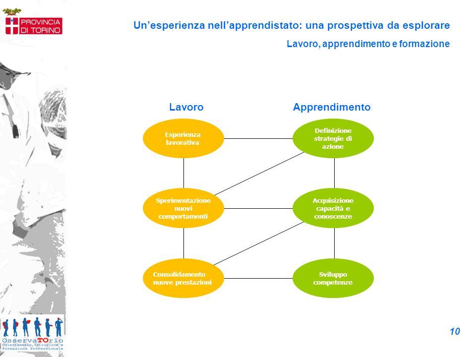 Esperienza lavorativa Definizione strategie di azione Sperimentazione nuovi comportamenti Acquisizione capacità e conoscenze Consolidamento nuove pres
