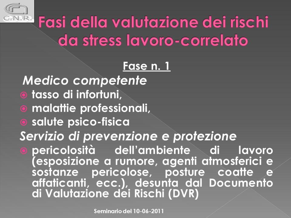 Fase n. 1 Medico competente tasso di infortuni, malattie professionali, salute psico-fisica Servizio di prevenzione e protezione pericolosità dellambi